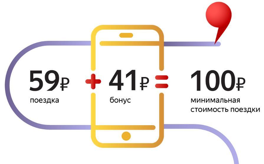 Яндекс Драйв бонусы